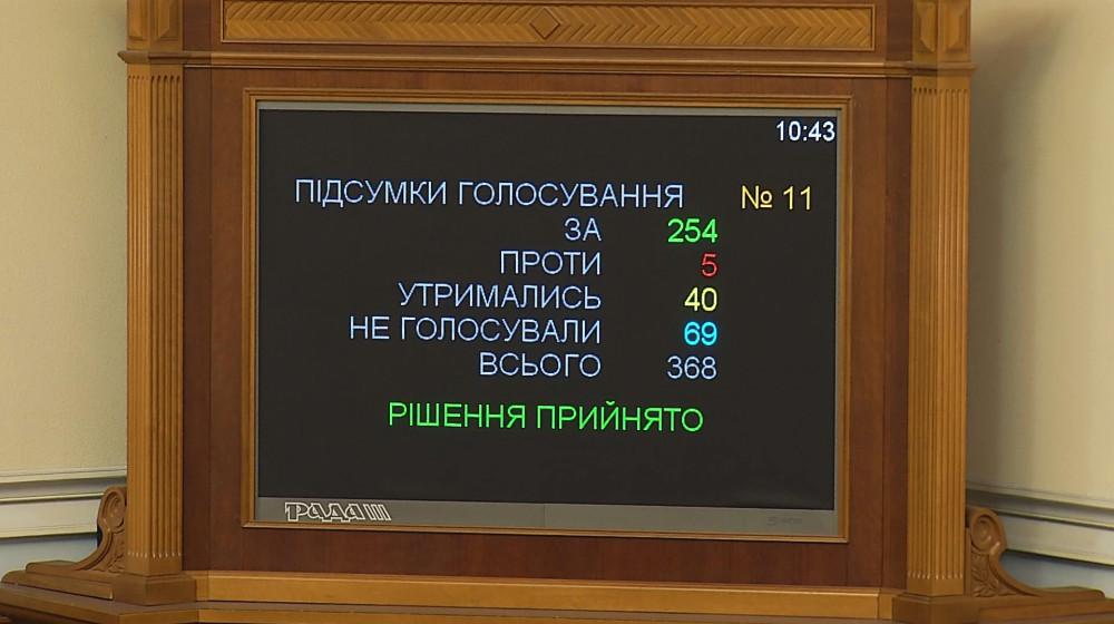 Парламент підтримав законопроект співавторства депутата НФ щодо запровадження