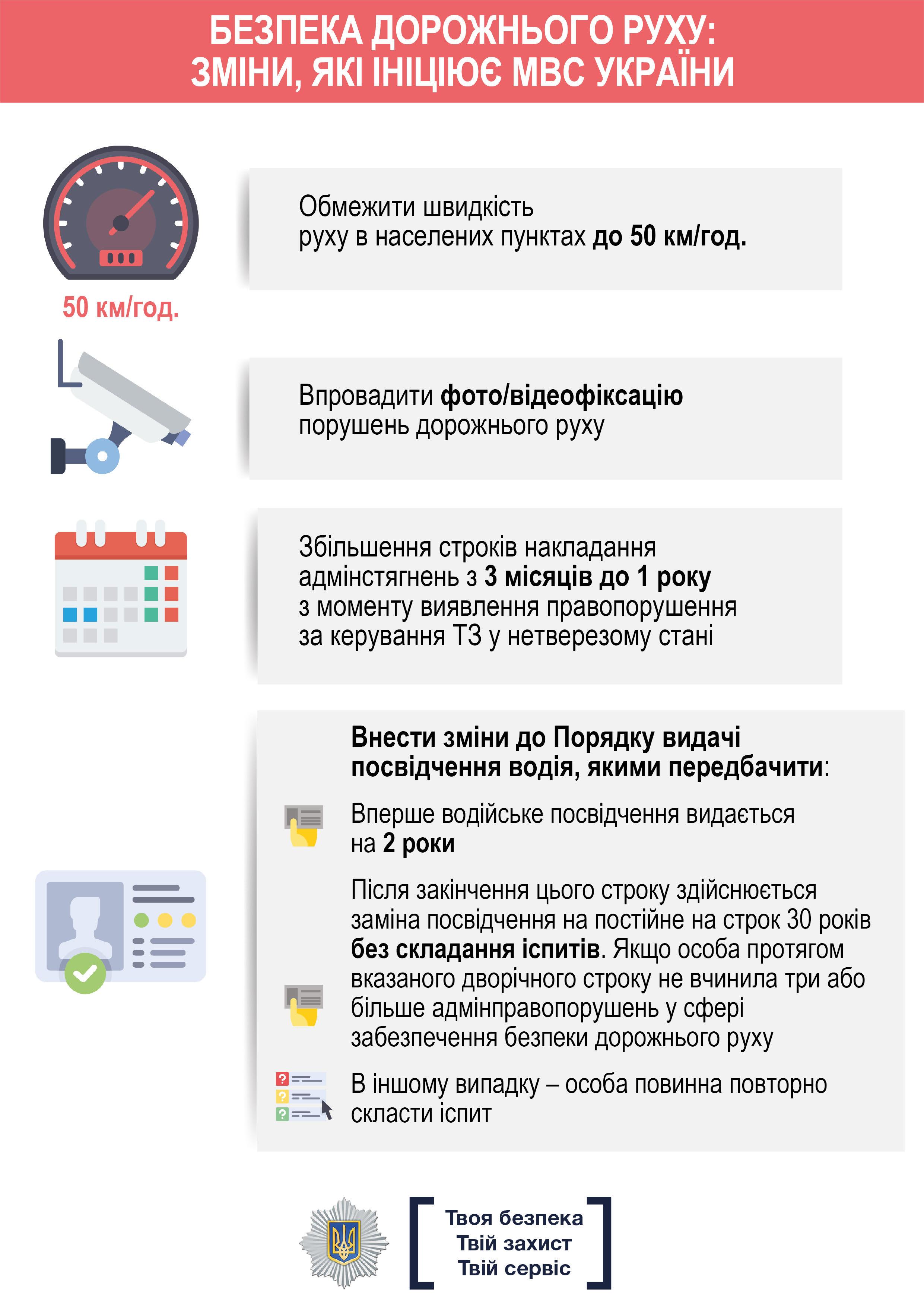 Арсен Аваков: Ми посилюємо покарання за порушення правил дорожнього руху (інфографіка)