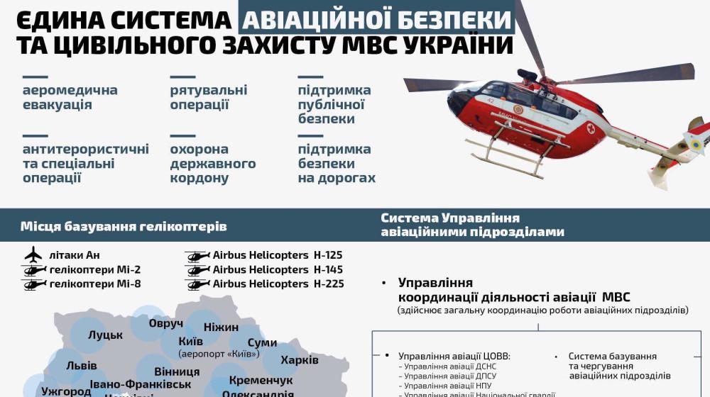 Арсен Аваков: Авіаційна система МВС України буде третьою за масштабом у Європі
