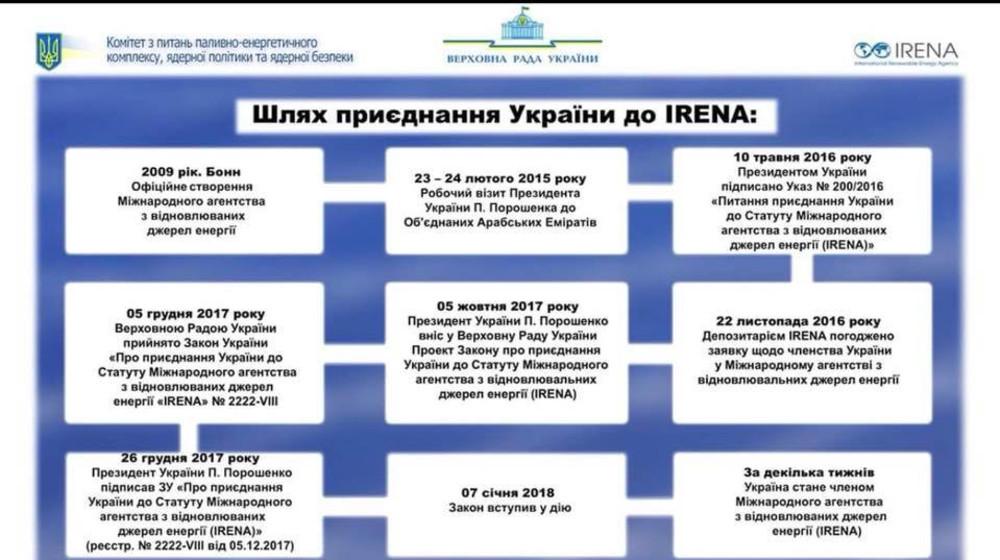 Приєднання України до IRENA – це поворотний момент для розвитку «зеленої» енергетики в Україні, – Наталія Кацер-Бучковська