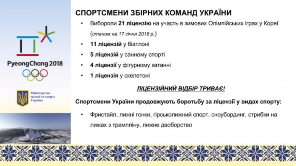 Україна має 21 офіційно підтверджену ліцензію на зимові Олімпійські ігри-2018