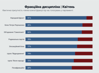 «Народний фронт» - найдисциплінованіша фракція, - ОПОРА