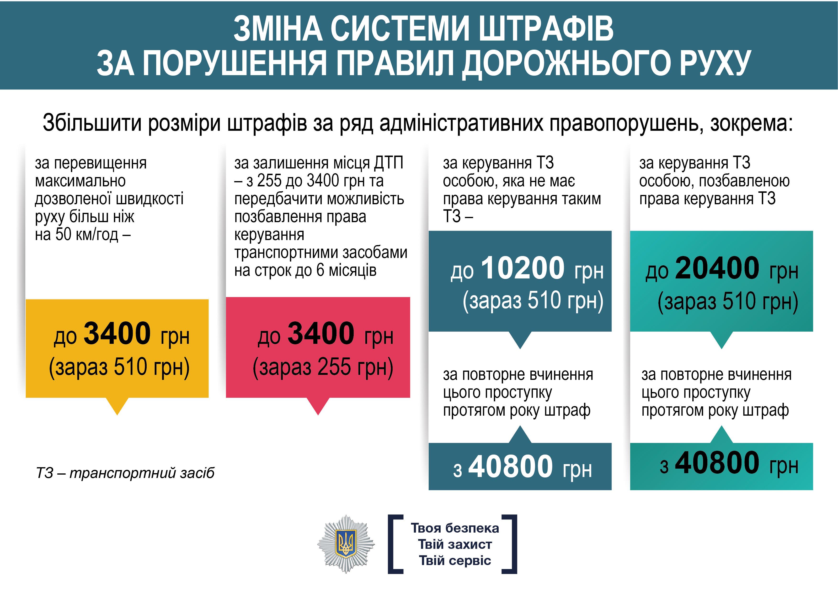 Арсен Аваков закликає парламент посилити відповідальність за порушення правил дорожнього руху (інфографіка)