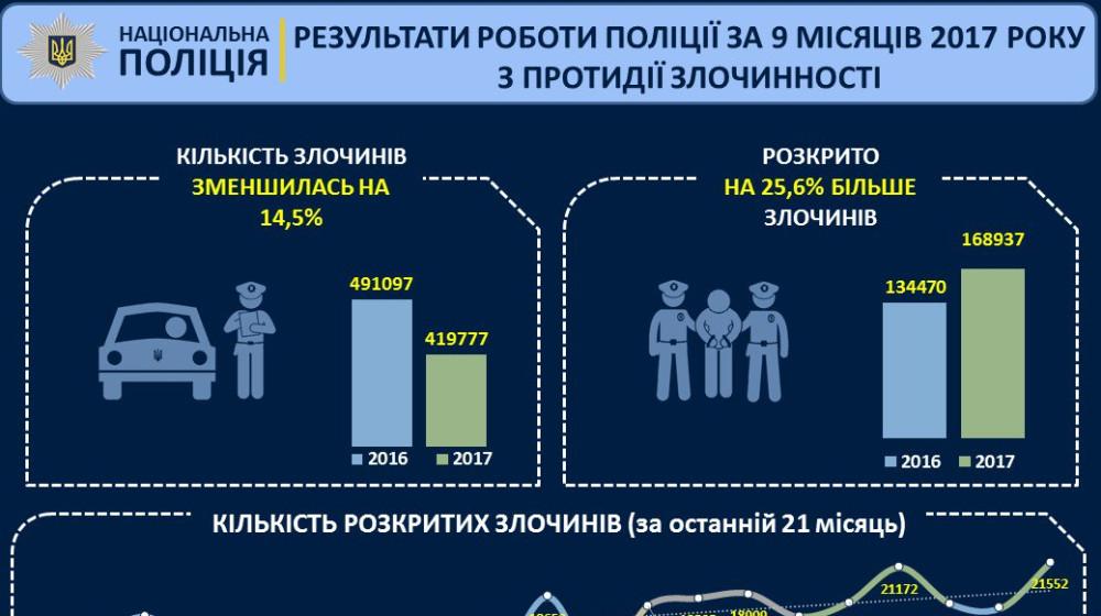 Арсен Аваков: 9 місяців роботи поліції у 2017 - злочинність зменшується, розкриття зростає