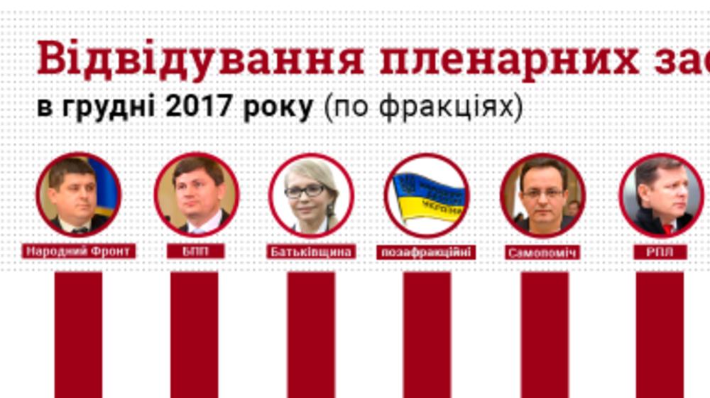 У грудні депутати «Народного фронту» найкраще відвідували пленарні засідання, - КВУ